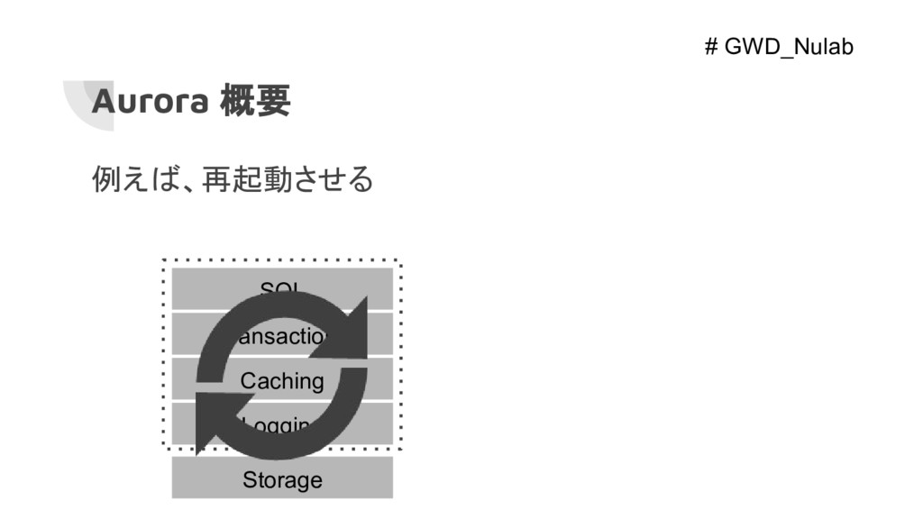 SQL Transactions Caching Logging Storage Aurora...