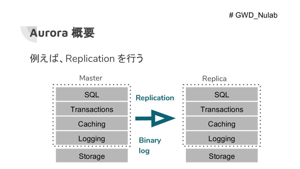 Aurora 概要 Master Replication 例えば、Replication を行...