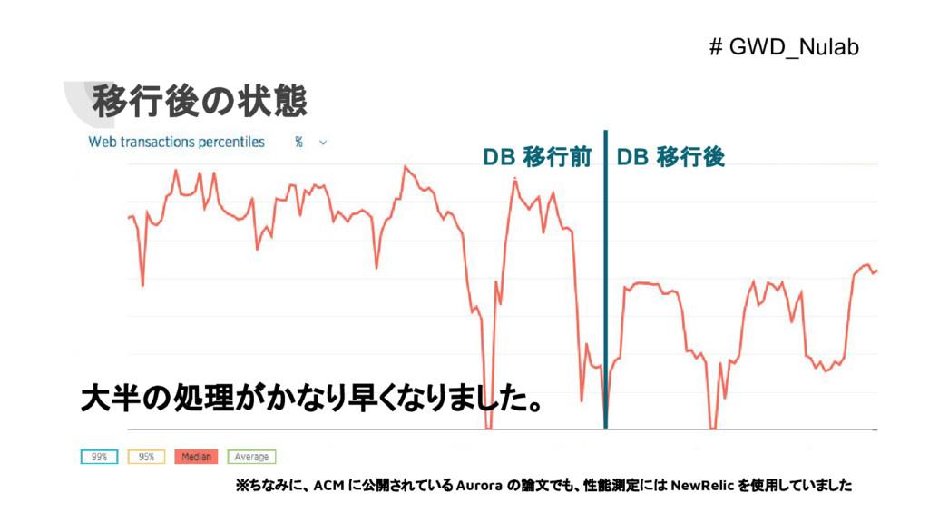 DB 移行前 DB 移行後 移行後の状態 大半の処理がかなり早くなりました。 ※ちなみに、AC...