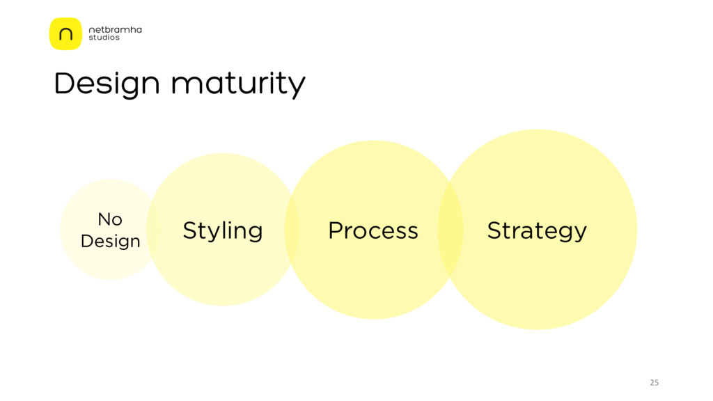 Design maturity 25 No Design Styling Process St...