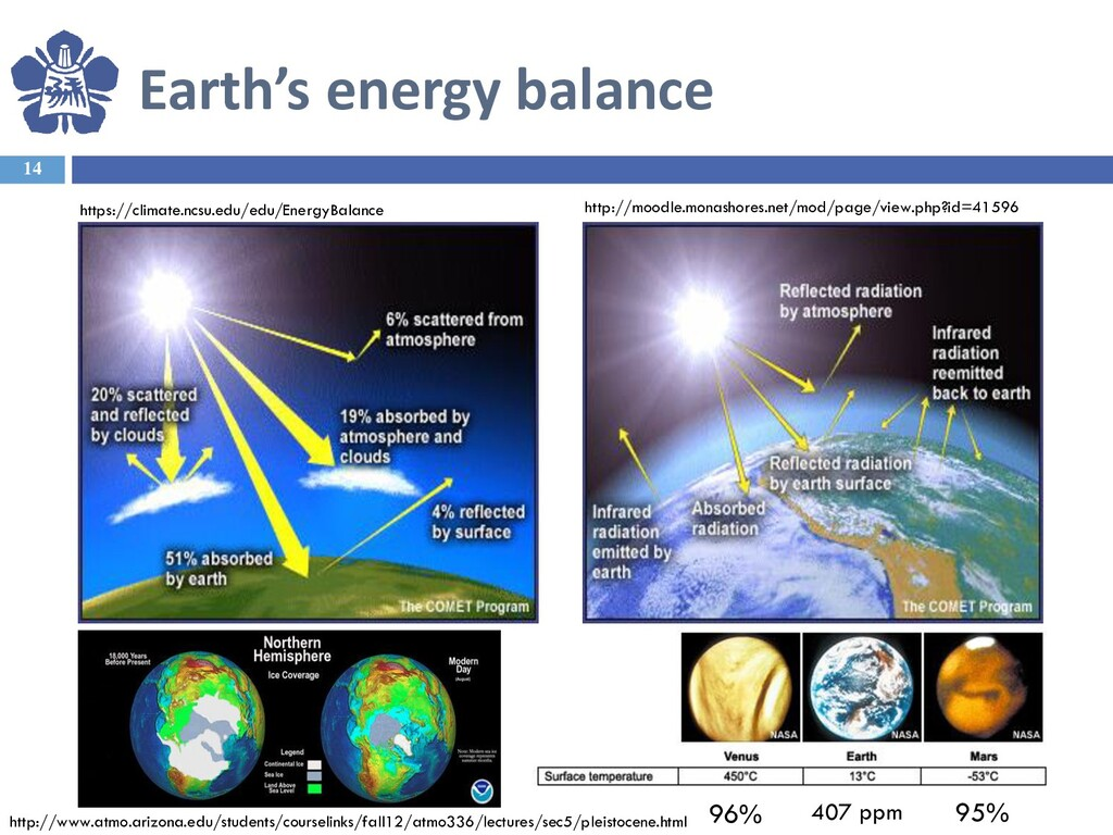 Earth's energy balance 14 407 ppm 96% 95% http:...