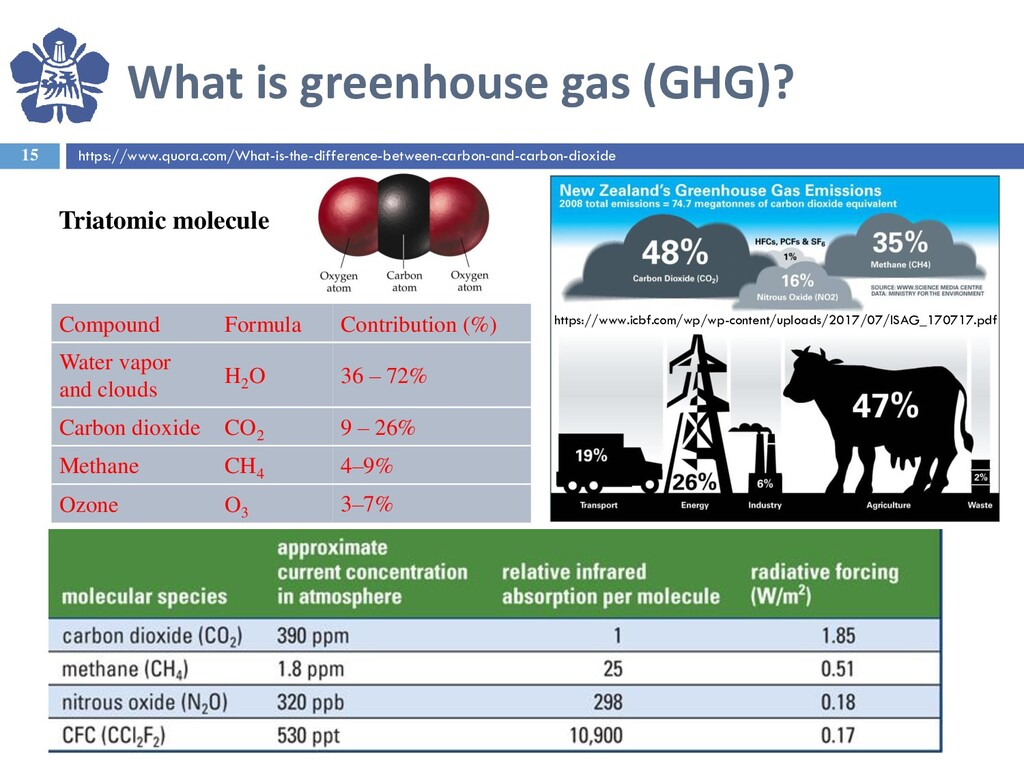What is greenhouse gas (GHG)? 15 Triatomic mole...