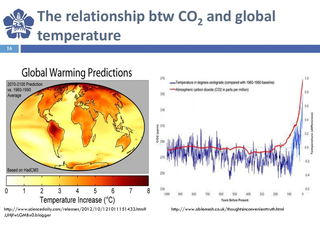 The relationship btw CO2 and global temperature...