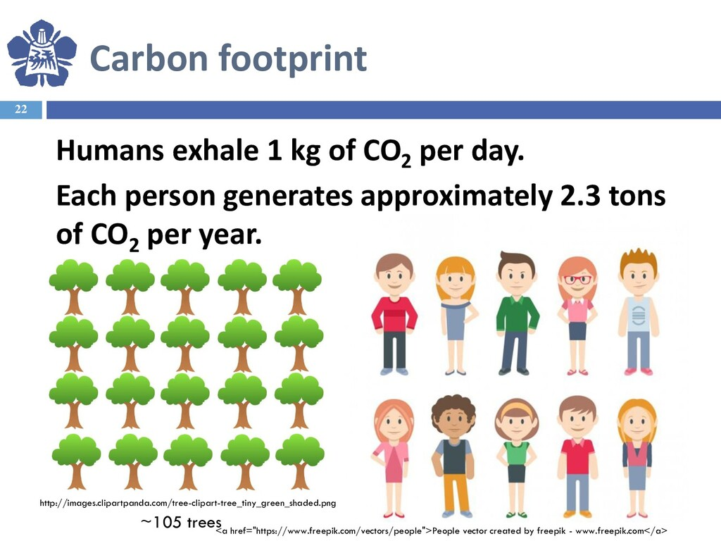 22 Humans exhale 1 kg of CO2 per day. Each pers...