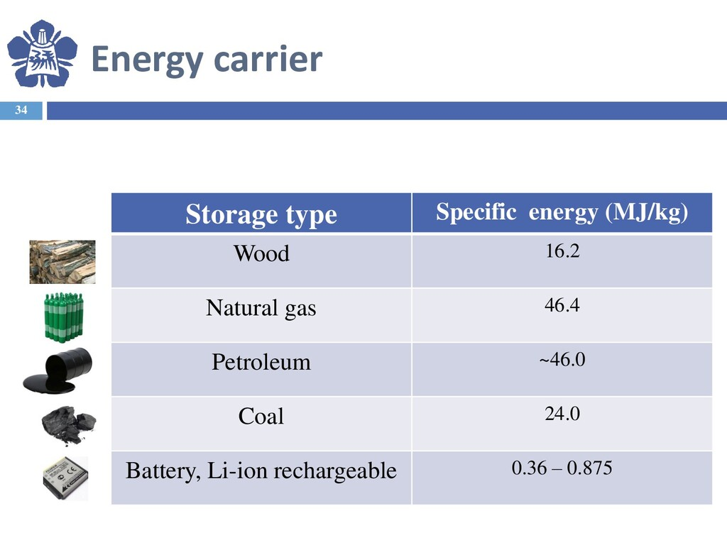 Energy carrier 34 Storage type Specific energy ...