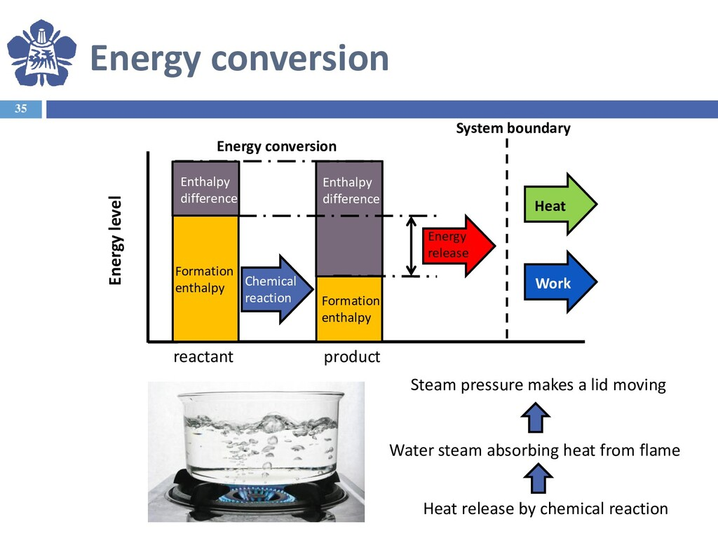 Energy conversion 35 reactant Formation enthalp...