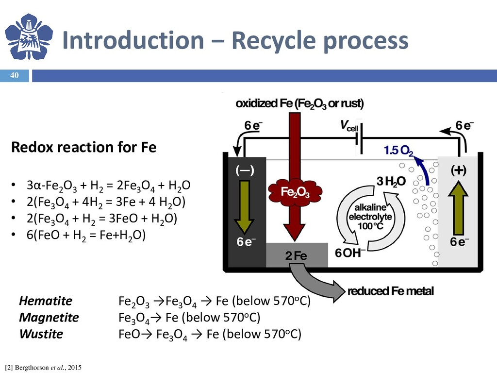 Introduction − Recycle process 40 [2] Bergthors...