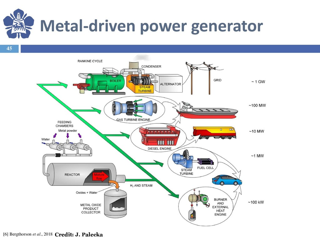 Metal-driven power generator 45 [6] Bergthorson...