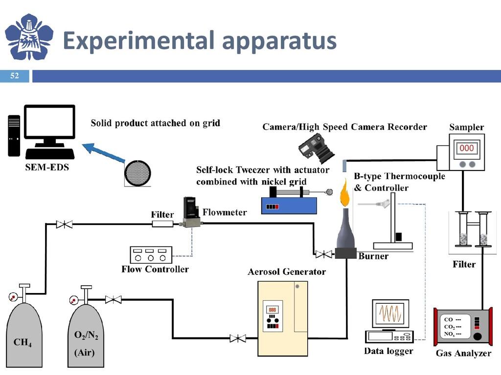 Experimental apparatus 52