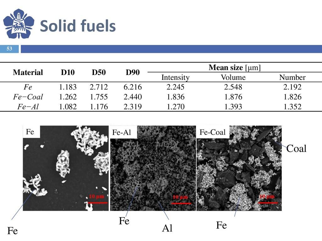 Solid fuels 53 Material D10 D50 D90 Mean size [...