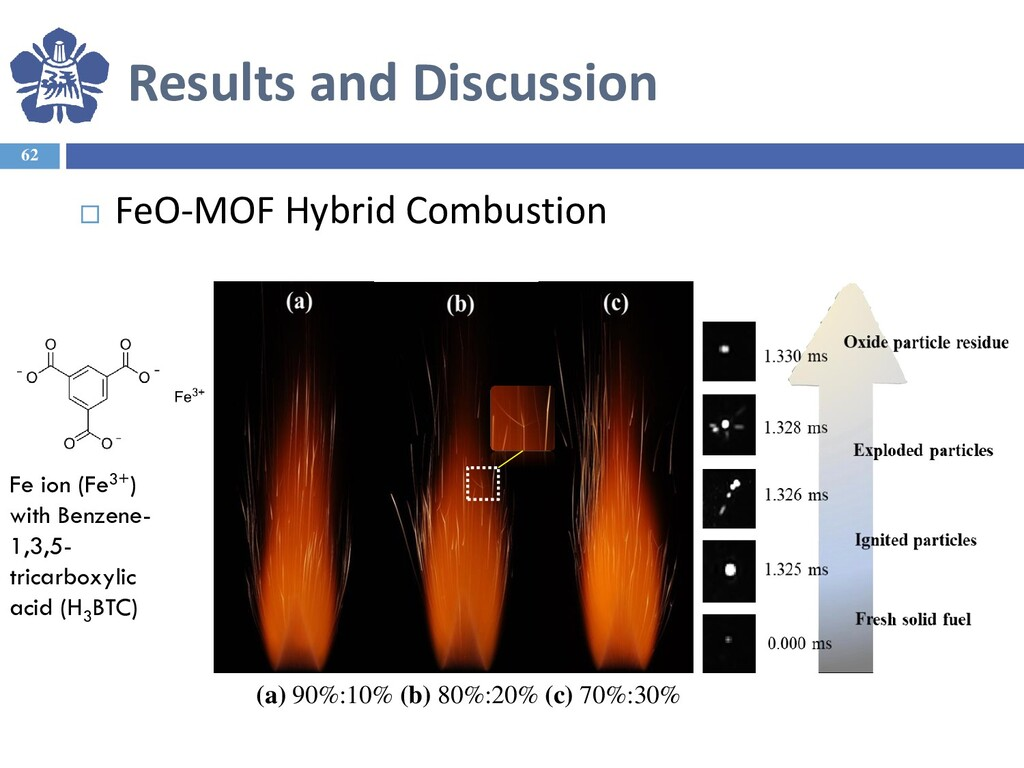 Results and Discussion 62  FeO-MOF Hybrid Comb...
