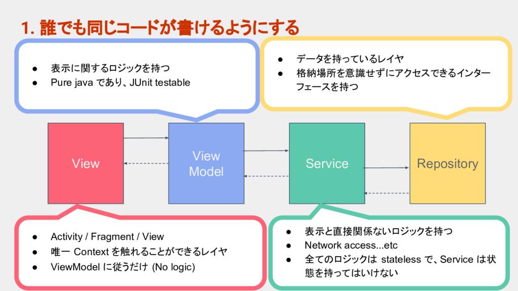 1. 誰でも同じコードが書けるようにする View View Model Service Re...