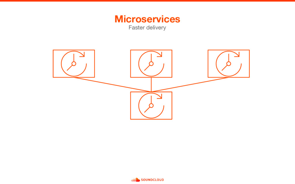 Microservices Faster delivery