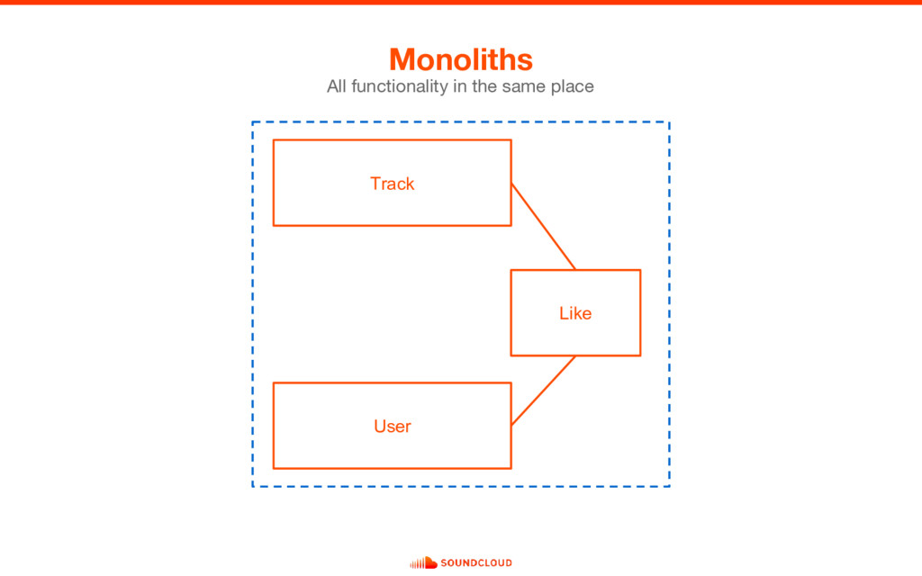 Monoliths All functionality in the same place U...