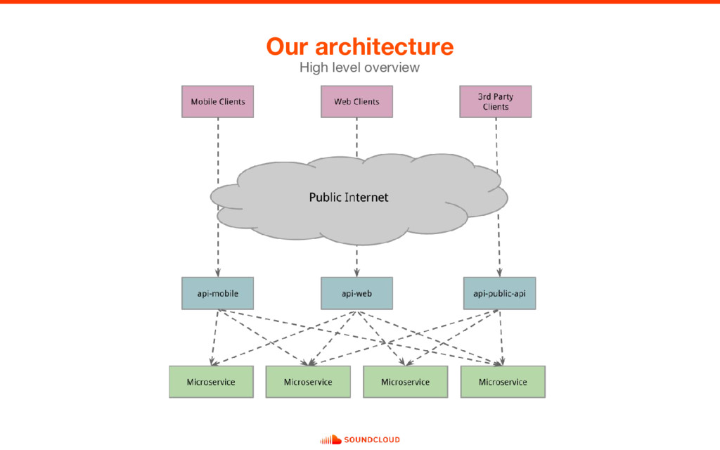 Our architecture High level overview