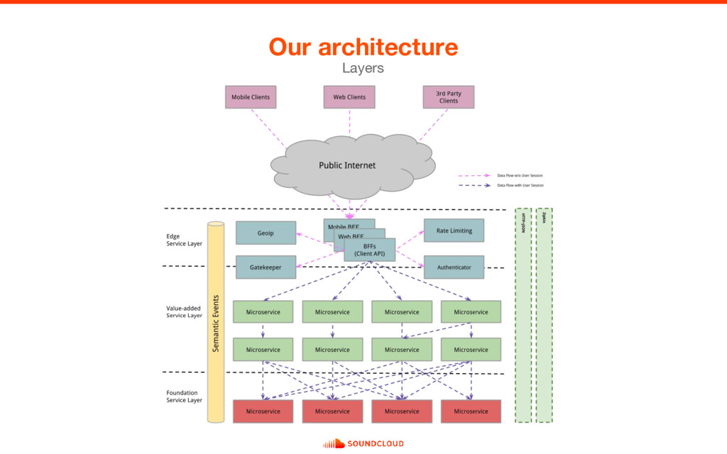 Our architecture Layers