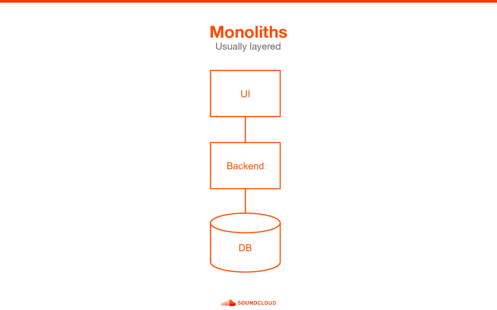 Monoliths Usually layered Backend DB UI