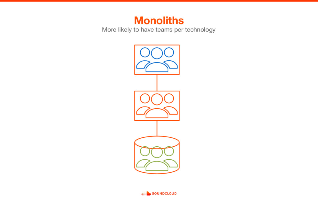 Monoliths More likely to have teams per technol...