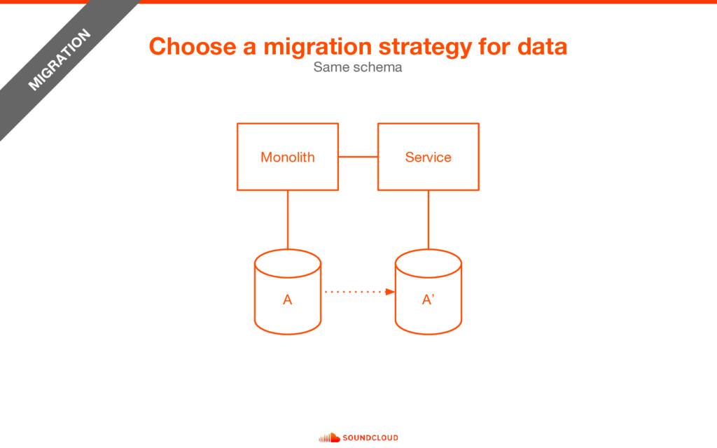 Choose a migration strategy for data Same schem...