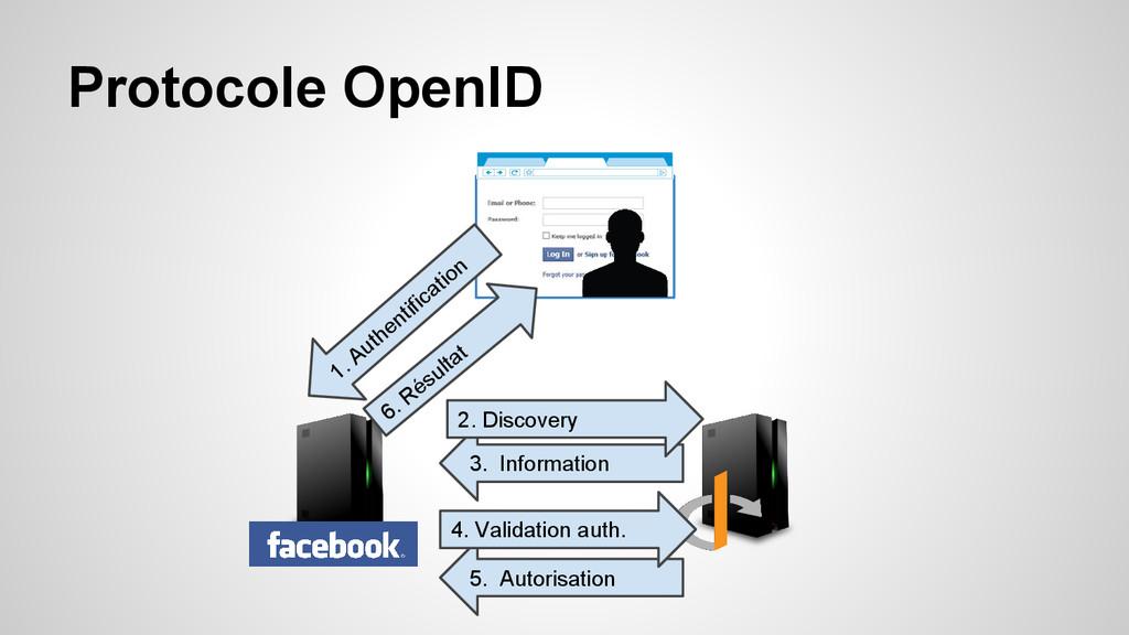 5. Autorisation 3. Information Protocole OpenID...