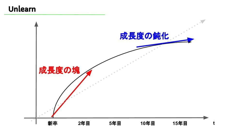 Unlearn 新卒 2年目 5年目 10年目 15年目 t 成長度の塊 成長度の鈍化