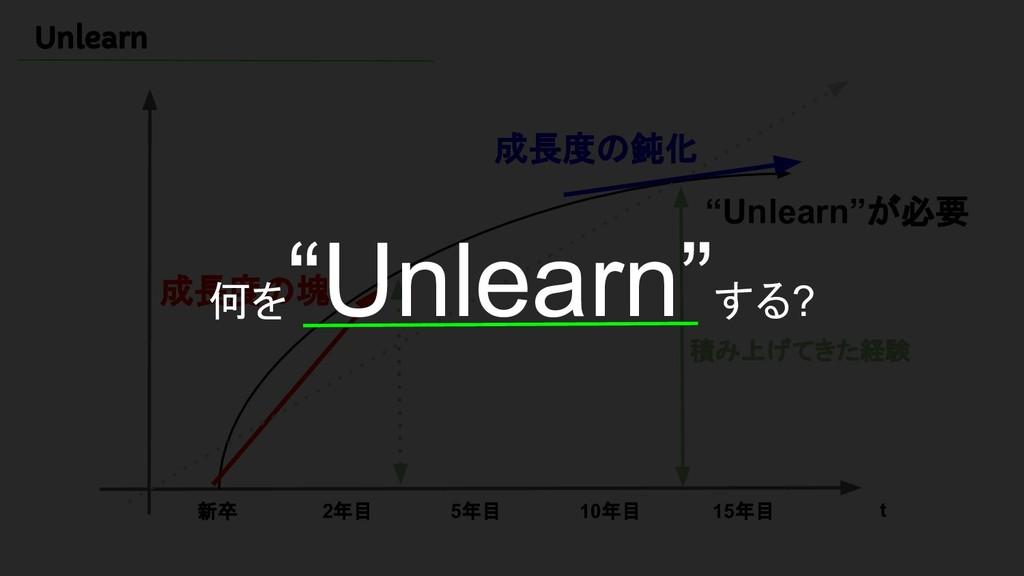 "Unlearn 新卒 2年目 5年目 10年目 15年目 t 成長度の塊 成長度の鈍化 ""Un..."
