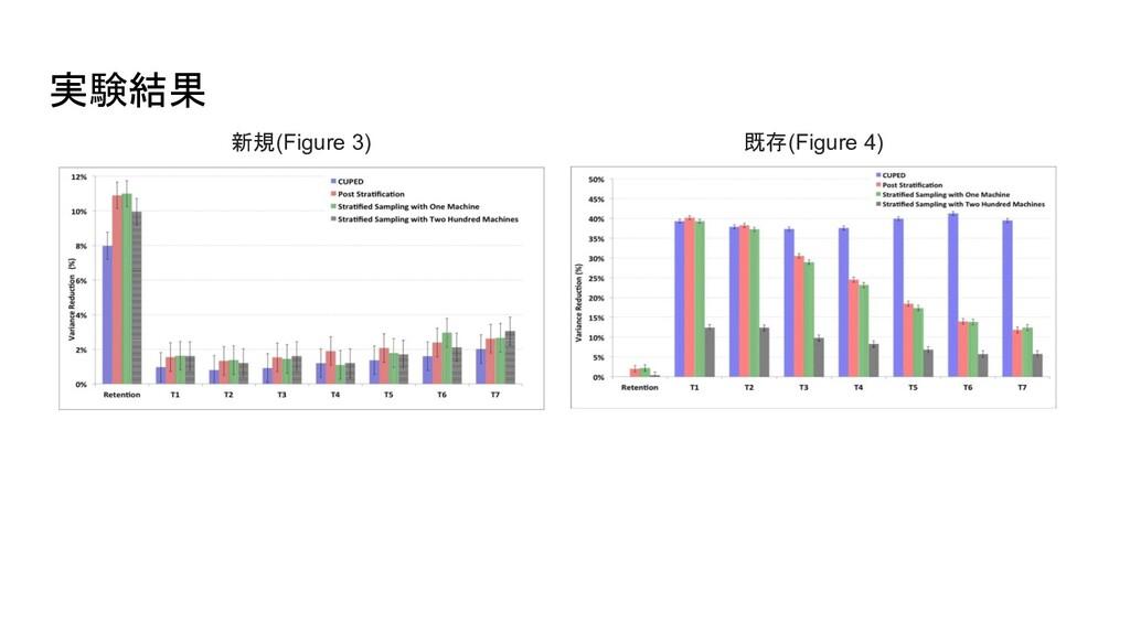 実験結果 新規(Figure 3) 既存(Figure 4)
