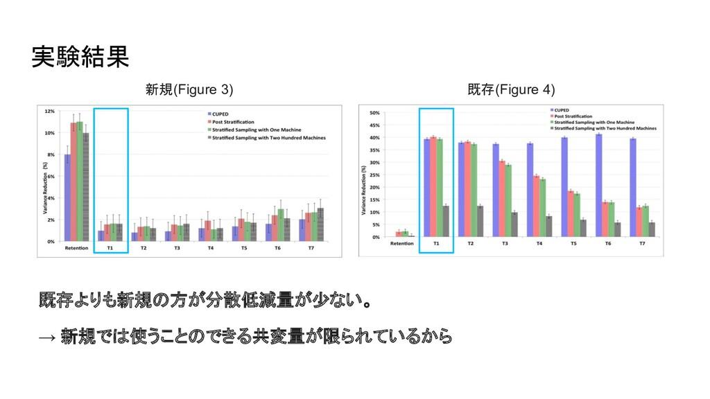 実験結果 新規(Figure 3) 既存(Figure 4) 既存よりも新規の方が分散低減量が...