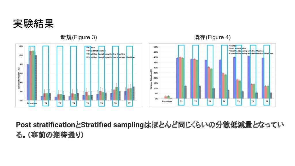 実験結果 新規(Figure 3) 既存(Figure 4) Post stratificati...