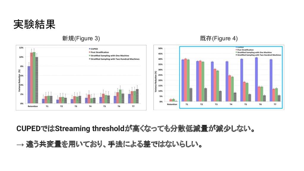 実験結果 新規(Figure 3) 既存(Figure 4) CUPEDではStreaming...
