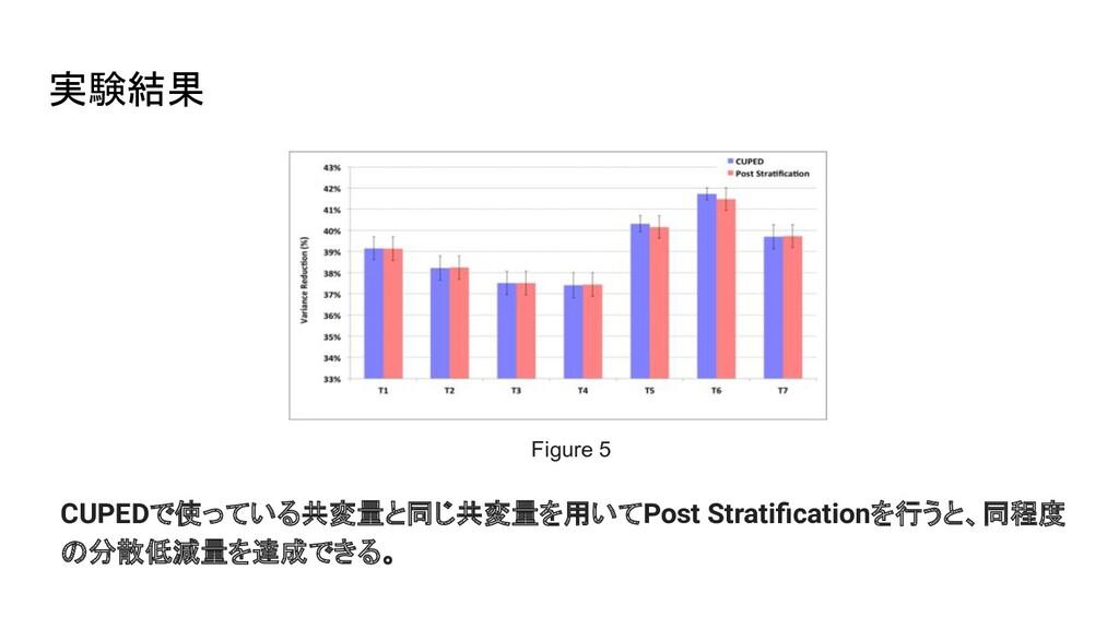 実験結果 CUPEDで使っている共変量と同じ共変量を用いてPost Stratification...