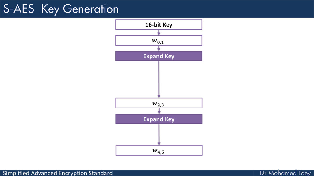Simplified Advanced Encryption Standard , 16-bi...