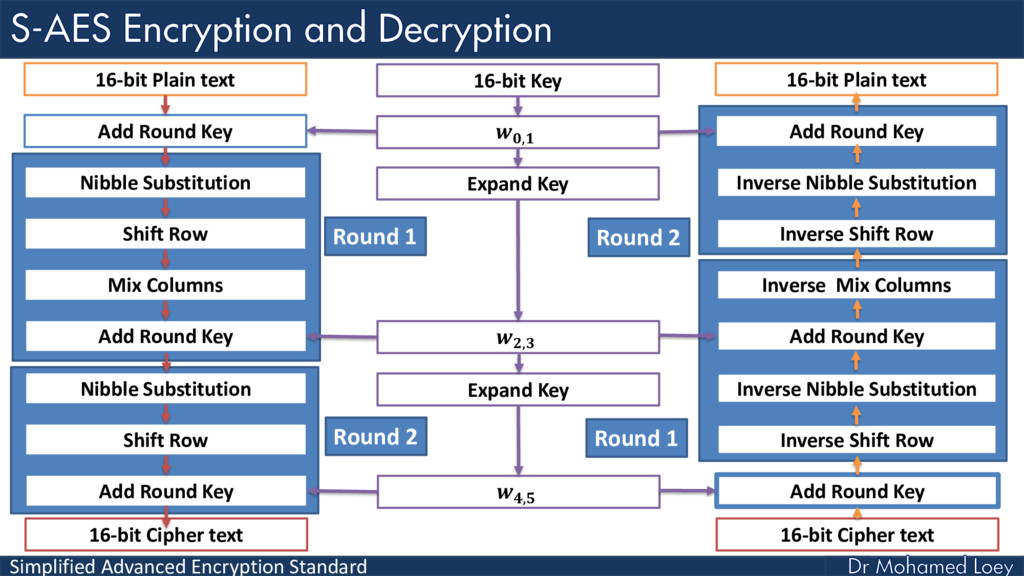Simplified Advanced Encryption Standard Shift R...