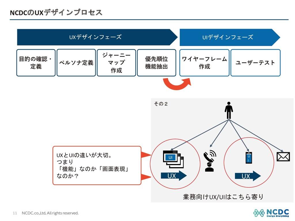 NCDCのUXデザインプロセス UXデザインフェーズ UIデザインフェーズ UXとUIの違いが...