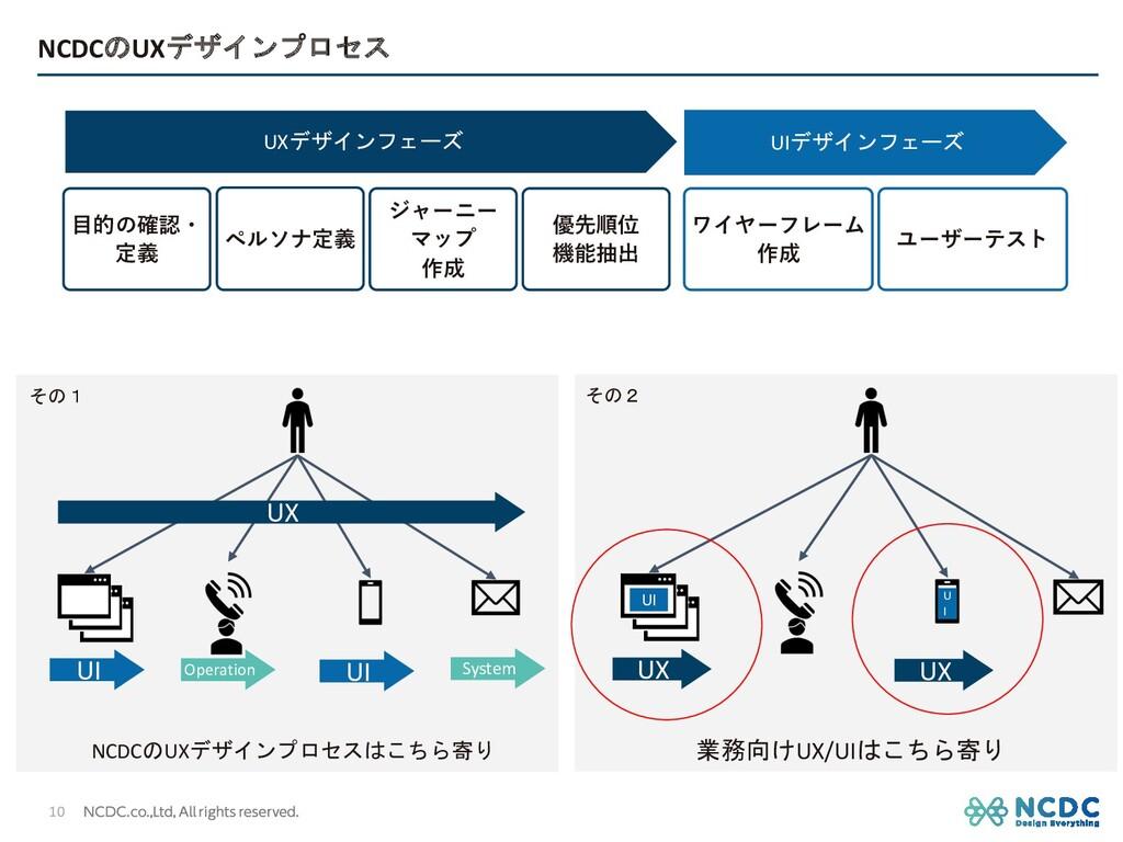 NCDCのUXデザインプロセス ⽬的の確認・ 定義 ジャーニー マップ 作成 ワイヤーフレーム...