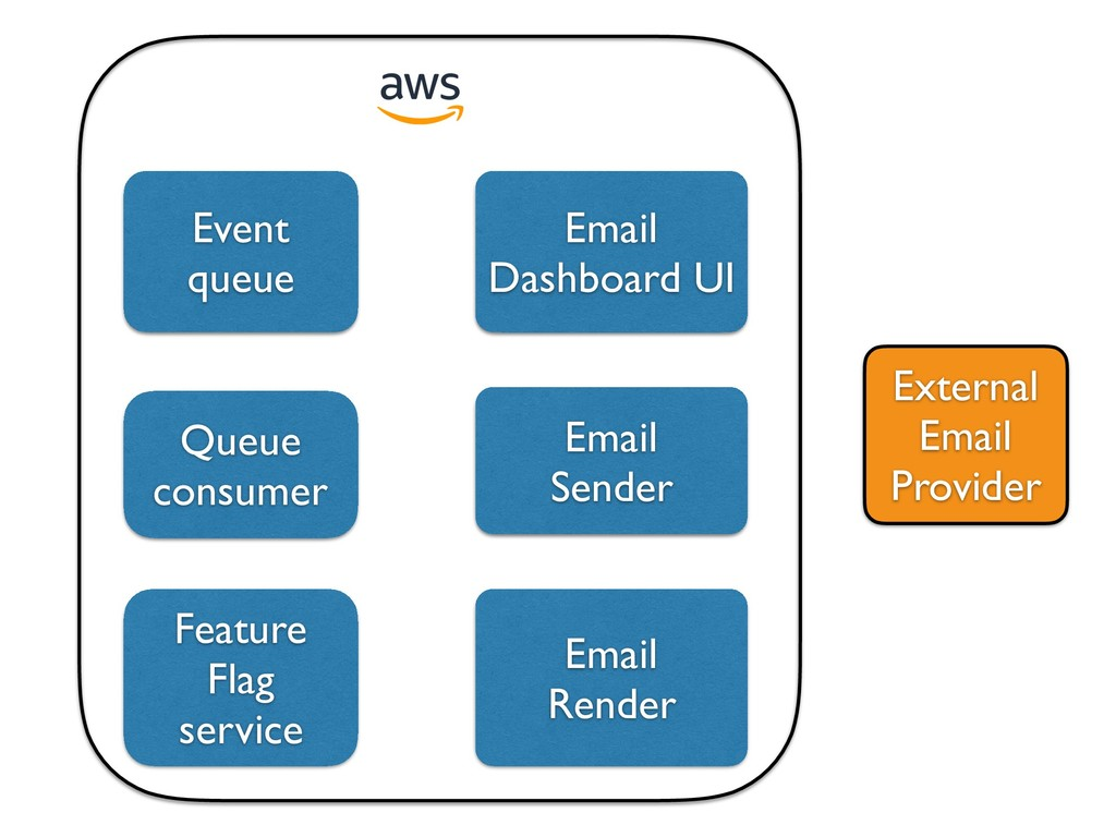 Queue consumer Event queue Email Dashboard UI E...