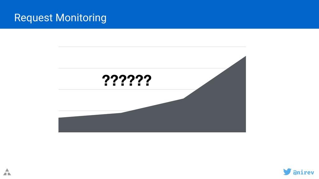 @nirev Request Monitoring 40 80 120 160 ??????