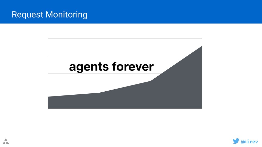 @nirev Request Monitoring 40 80 120 160 agents ...