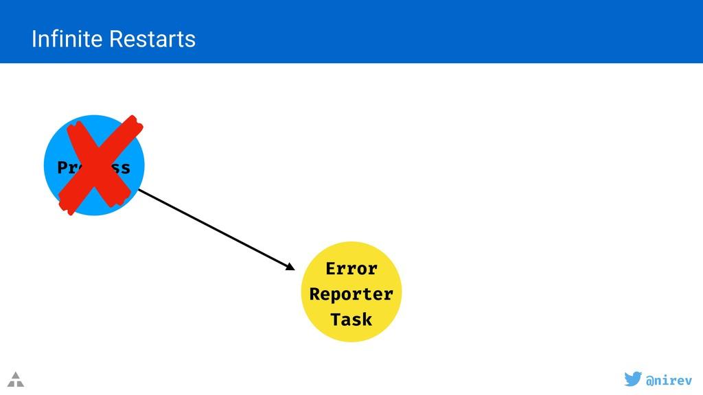 @nirev Infinite Restarts Error Reporter Task ...
