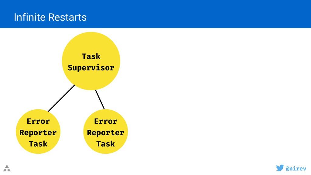 @nirev Infinite Restarts Task Supervisor Error...