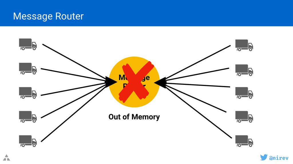 @nirev Message Router Out of Memory Message Rou...