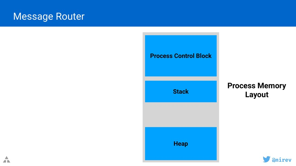 @nirev Message Router Process Control Block Sta...