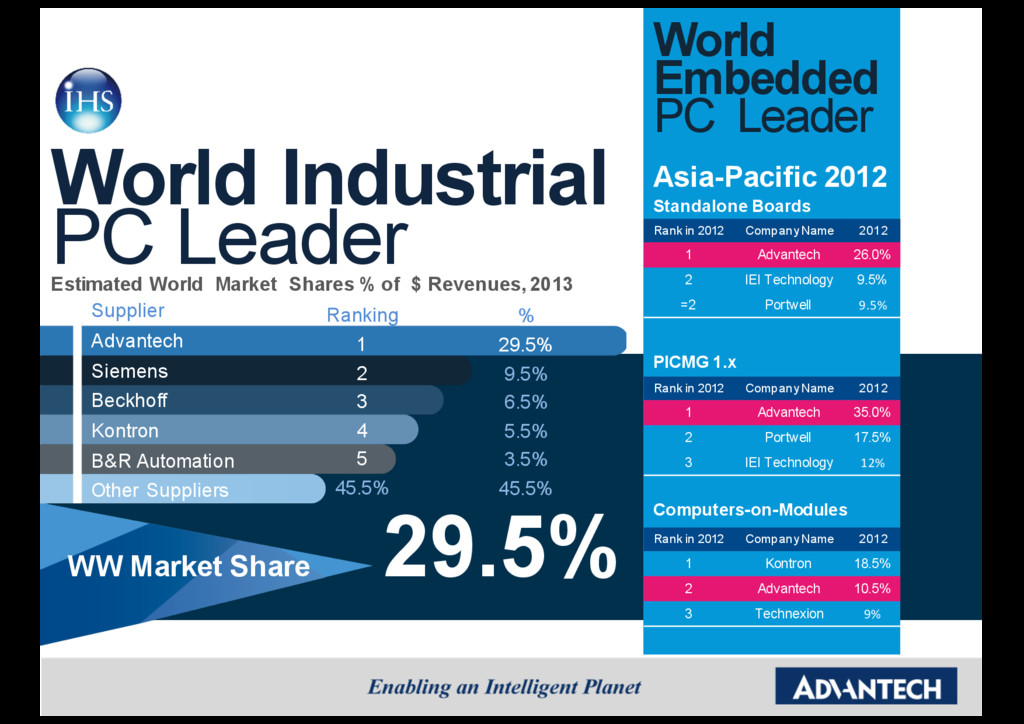 World Embedded PC Leader Asia-Pacific 2012 Stan...