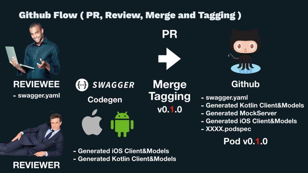 Github Flow ( PR, Review, Merge and Tagging )