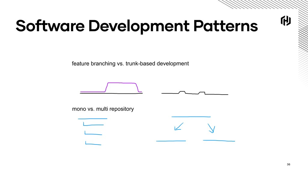 Software Development Patterns 36