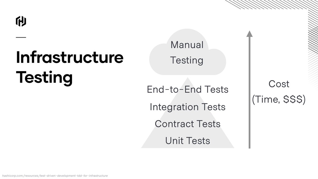 Integration Tests Contract Tests Unit Tests Inf...