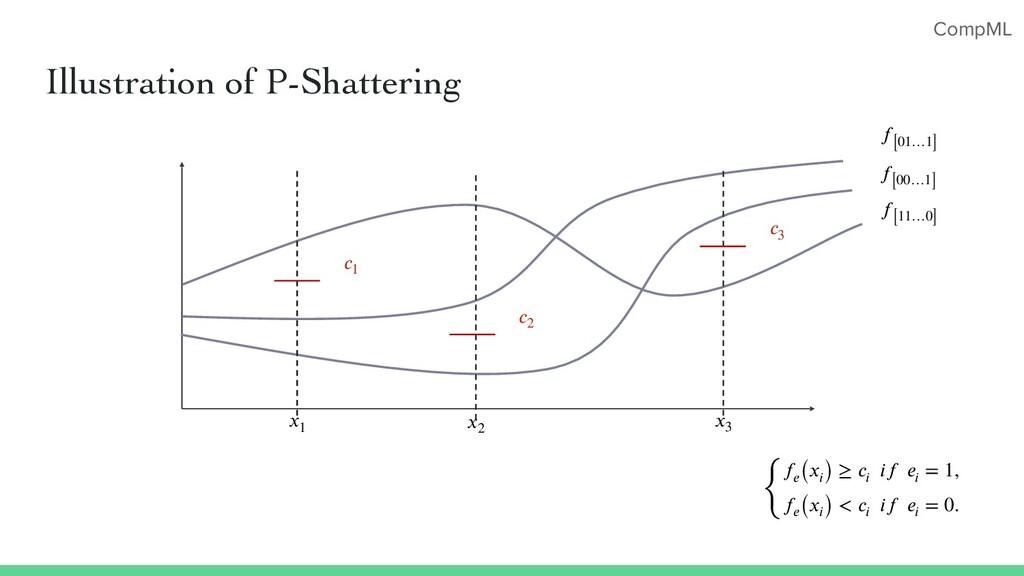 CompML Illustration of P-Shattering 𝑥1 𝑥2 𝑥3 𝑓 ...