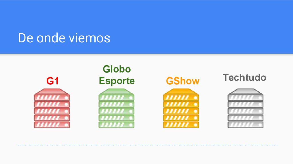 De onde viemos G1 Globo Esporte GShow Techtudo