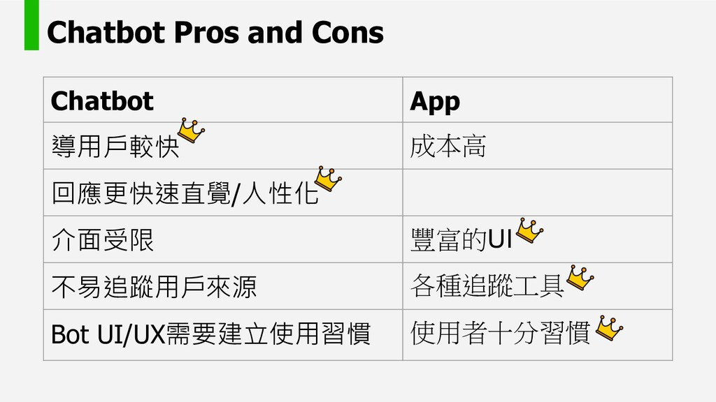 Chatbot Pros and Cons Chatbot App    ...