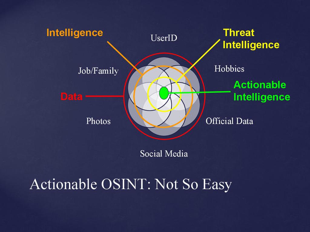Actionable OSINT: Not So Easy UserID Hobbies Of...